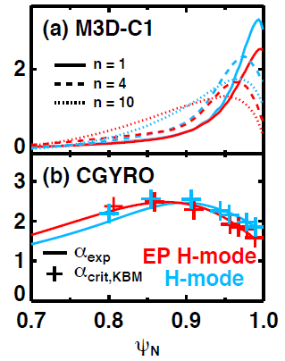 (a) Eigenfunctions of unstable ideal MHD modes for multiple toroidal harmonics. (b) Experimental MHD-$\alpha$ (lines) and gyrokinetic KBM thresholds (symbols) for both H and EPH mode.